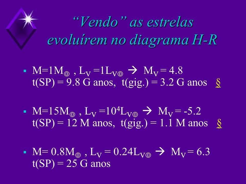 Vendo as estrelas evoluírem no diagrama H-R M=1M, L V =1L V M V = 4.8 t(SP) = 9.8 G anos, t(gig.) = 3.2 G anos §§ M=15M, L V =10 4 L V M V = -5.2 t(SP