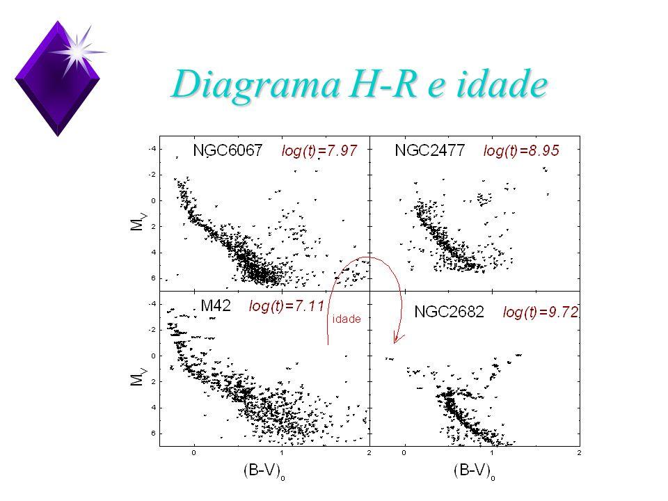 Diagrama H-R e idade