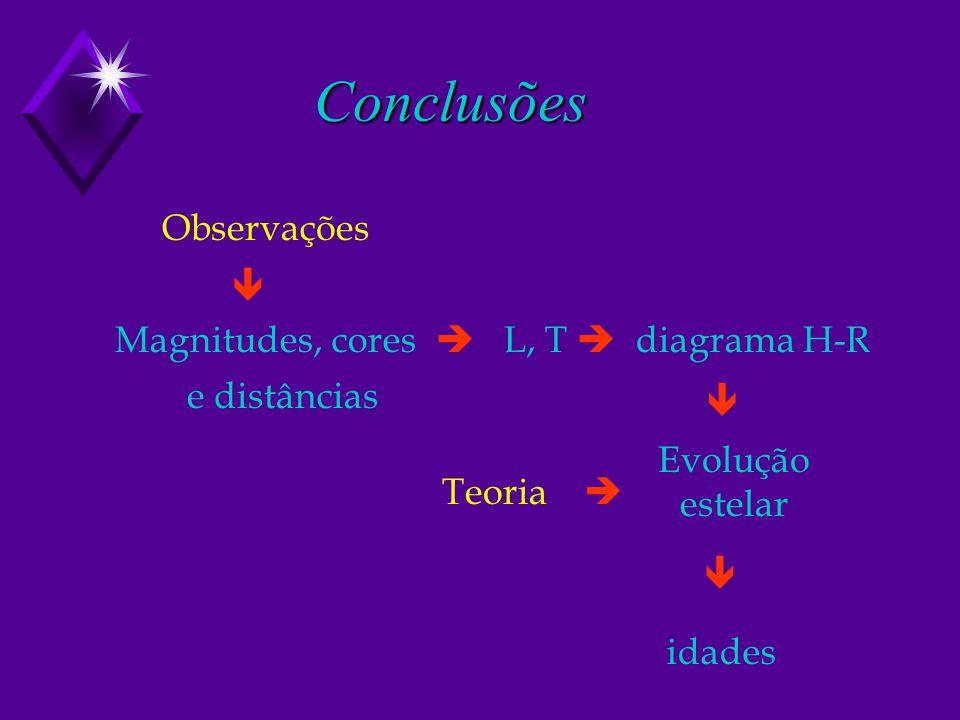 Conclusões Magnitudes, cores L, T diagrama H-R Evolução estelar Observações e distâncias Teoria idades