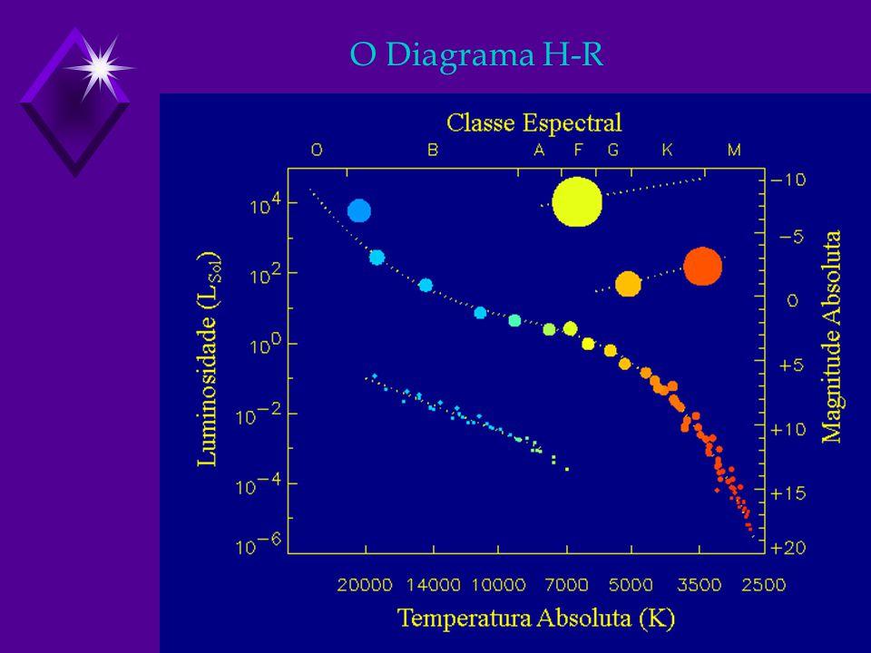O Diagrama H-R