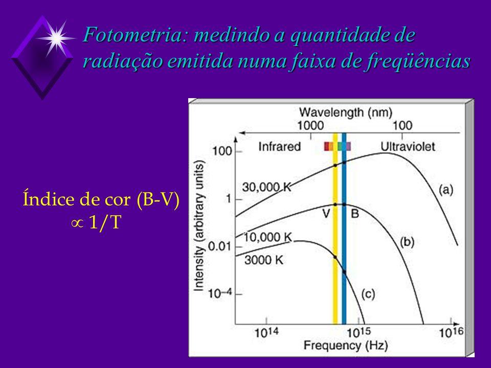 Fotometria: medindo a quantidade de radiação emitida numa faixa de freqüências Índice de cor (B-V) 1/T