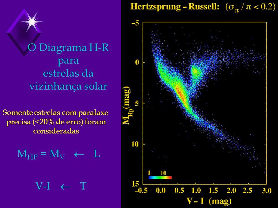 O Diagrama H-R para estrelas da vizinhança solar Somente estrelas com paralaxe precisa (<20% de erro) foram consideradas M HP = M V L V-I T