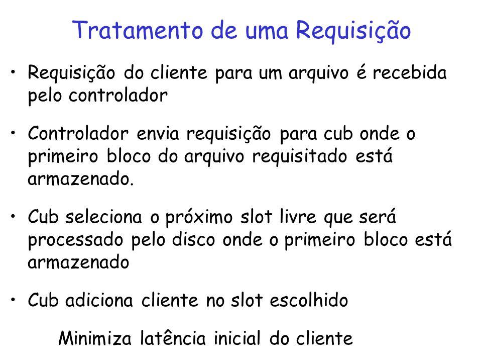 Requisição do cliente para um arquivo é recebida pelo controlador Controlador envia requisição para cub onde o primeiro bloco do arquivo requisitado e