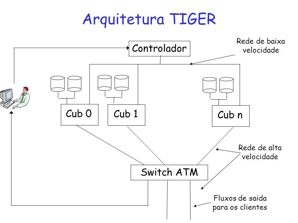 Arquitetura TIGER Cub 0 Cub 1 Cub n Controlador Switch ATM Fluxos de saida para os clientes Rede de baixa velocidade Rede de alta velocidade