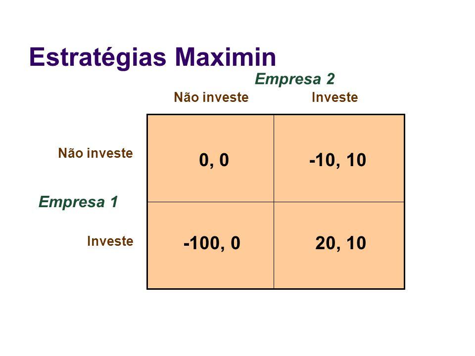 Estratégias Maximin Empresa 1 Não investeInveste Empresa 2 0, 0-10, 10 20, 10-100, 0 Não investe Investe