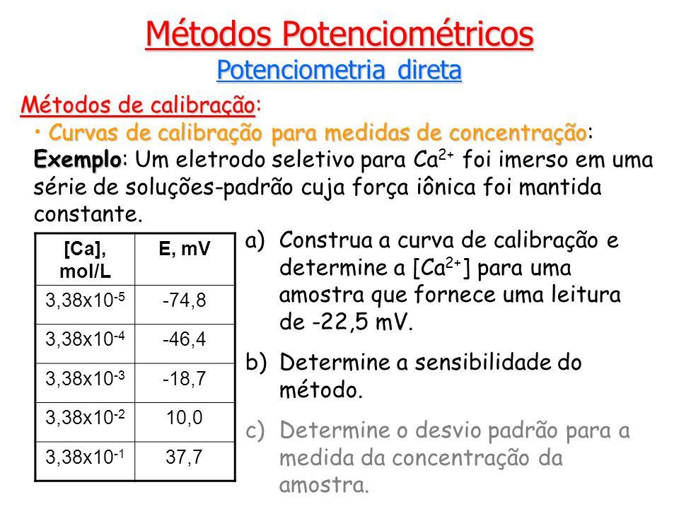 Métodos de calibração Métodos de calibração: Curvas de calibração para medidas de concentração Curvas de calibração para medidas de concentração: Exemplo Exemplo: Um eletrodo seletivo para Ca 2+ foi imerso em uma série de soluções-padrão cuja força iônica foi mantida constante.
