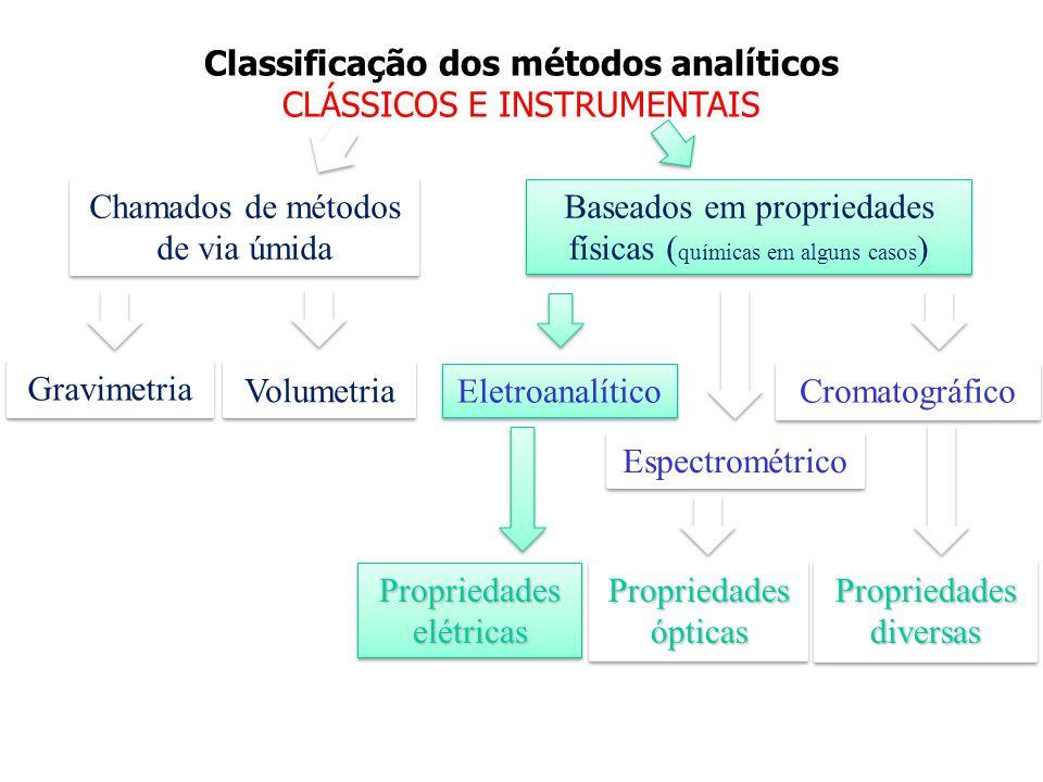 A Química Eletroanalítica corresponde ao conjunto de métodos analíticos qualitativos e quantitativos baseados nas propriedades elétricas de uma solução.