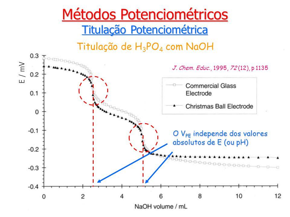 Métodos Potenciométricos Titulação Potenciométrica E / mV Titulação de H 3 PO 4 com NaOH O V PE independe dos valores absolutos de E (ou pH) J.