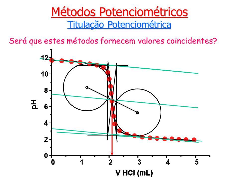 Métodos Potenciométricos Titulação Potenciométrica 012345 0 2 4 6 8 10 12 pH V HCl (mL) Será que estes métodos fornecem valores coincidentes.