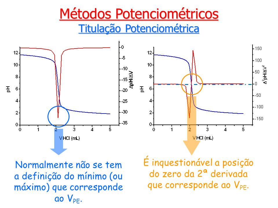 Métodos Potenciométricos Titulação Potenciométrica Normalmente não se tem a definição do mínimo (ou máximo) que corresponde ao V PE.