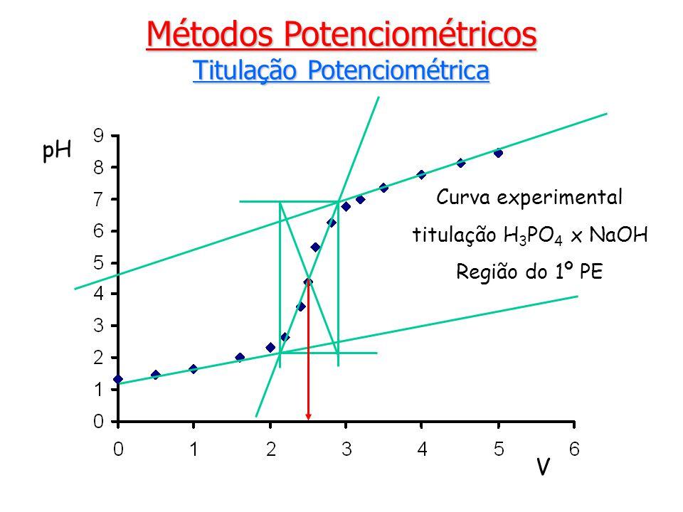 Métodos Potenciométricos Titulação Potenciométrica pH V Curva experimental titulação H 3 PO 4 x NaOH Região do 1º PE