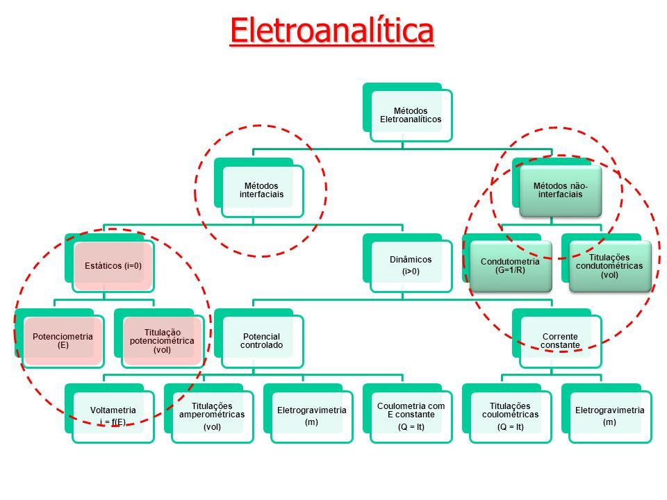 Métodos Potenciométricos Eletrodos indicadores 1° tipo ou 1ª classe 1° tipo ou 1ª classe: M n+ + n e - M Estes eletrodos metálicos desenvolvem um potencial elétrico em resposta a uma reação redox na superfície do metal.