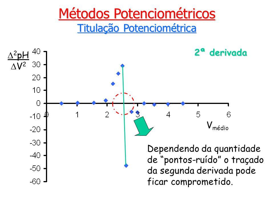 Métodos Potenciométricos Titulação Potenciométrica V médio 2 pH V 2 2ª derivada Dependendo da quantidade de pontos-ruído o traçado da segunda derivada pode ficar comprometido.