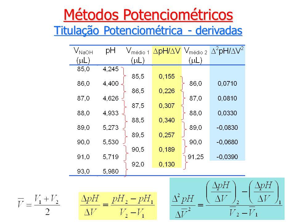 Métodos Potenciométricos Titulação Potenciométrica - derivadas