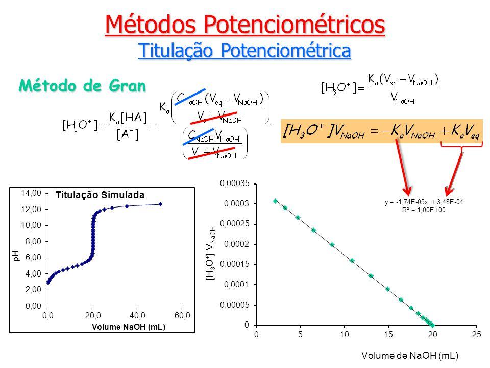 Métodos Potenciométricos Titulação Potenciométrica Método de Gran