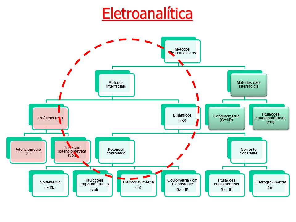 Métodos Potenciométricos Eletrodos indicadores 2° tipo ou 2ª classe 2° tipo ou 2ª classe: MX n + n e - M + nX - precipitadocomplexo Estes eletrodos (M/MX n ) respondem à atividade do ânion com o qual o cátion M forma precipitado ou complexo.
