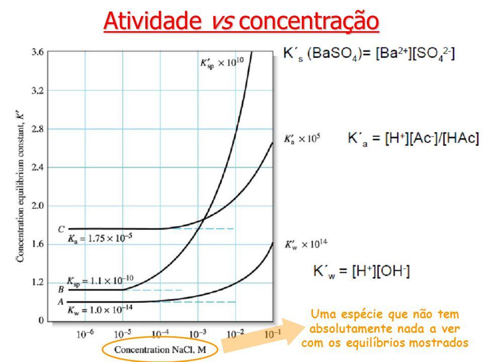 Atividade vs concentração Uma espécie que não tem absolutamente nada a ver com os equilíbrios mostrados