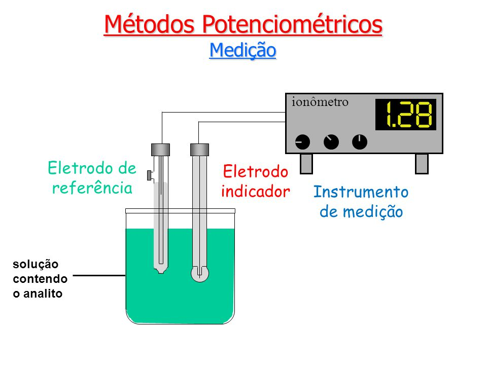 Métodos Potenciométricos Titulação Potenciométrica Ponto de equivalência V PE = 10,00 mL Ponto de inflexão V PF = 9,999999984 mL 10,00 mL de Fe 2+ 0,1 mol/L com MnO 4 - 0,02 mol/L E (V)