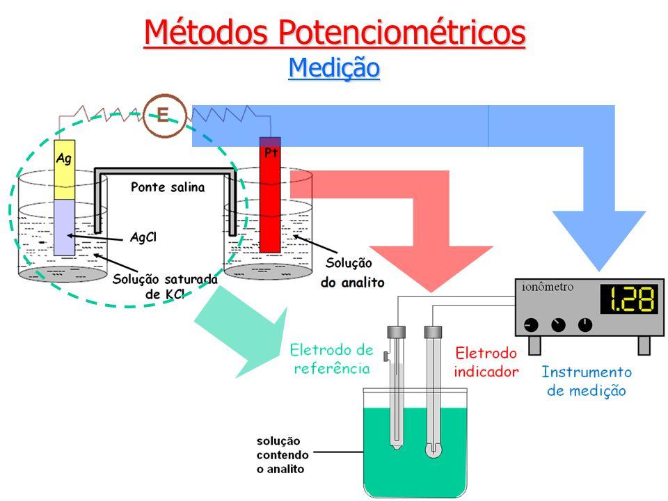 Métodos Potenciométricos Medição