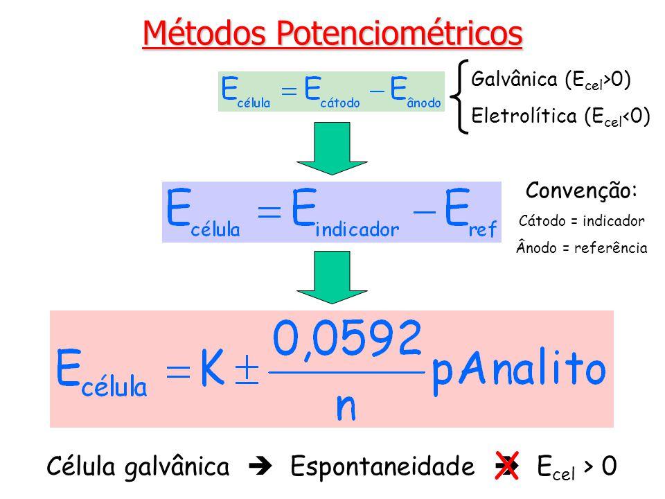 Ag   AgCl (sat)   Cl- (aq)    H + (aq)    H + (aq), Cl- (aq)   AgCl (sat)   Ag Membrana de vidro E1E1 E2E2 Eletrodo de referência 2 E ref 2 Eletrodo de referência 1 E interface = E 1 – E 2 Eletrodo de vidro Solução interna de referência do analito Solução externa do analito E ref 1, E j solução interna solução externa O potencial do eletrodo se deve ao potencial de interface que se estabelece entre a solução interna do eletrodo e a solução externa da espécie a ser analisada.