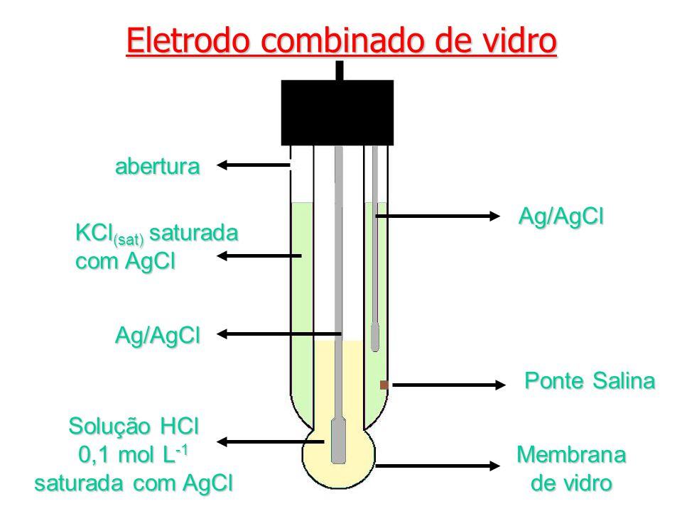 Eletrodo combinado de vidro Ag/AgCl Solução HCl 0,1 mol L -1 saturada com AgCl Membrana de vidro Ag/AgCl abertura Ponte Salina KCl (sat) saturada com AgCl