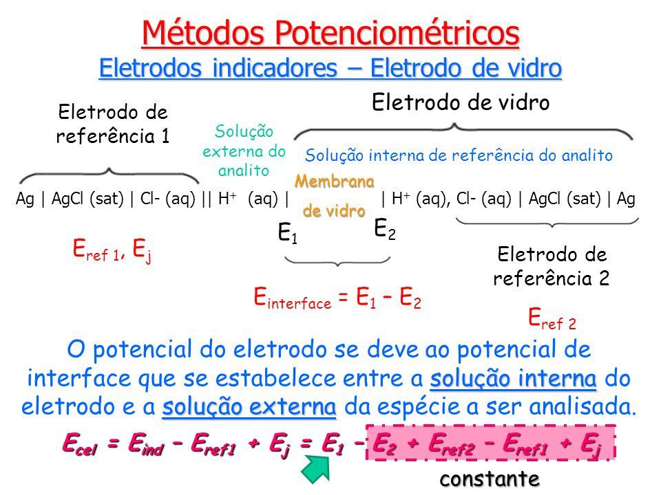 Ag | AgCl (sat) | Cl- (aq) || H + (aq) || H + (aq), Cl- (aq) | AgCl (sat) | Ag Membrana de vidro E1E1 E2E2 Eletrodo de referência 2 E ref 2 Eletrodo de referência 1 E interface = E 1 – E 2 Eletrodo de vidro Solução interna de referência do analito Solução externa do analito E ref 1, E j solução interna solução externa O potencial do eletrodo se deve ao potencial de interface que se estabelece entre a solução interna do eletrodo e a solução externa da espécie a ser analisada.