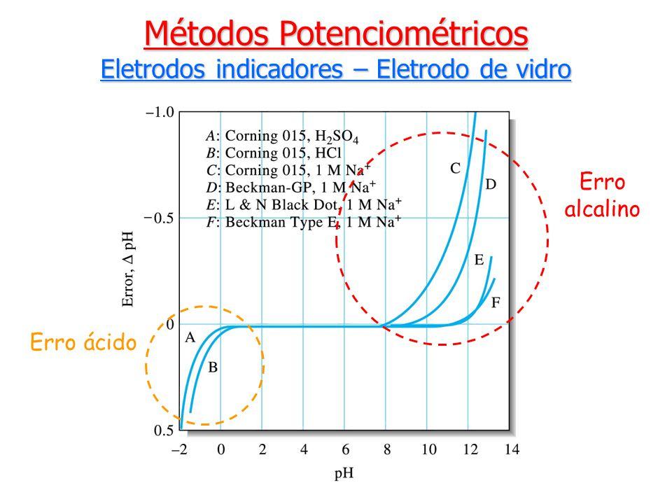 Erro ácido Erro alcalino Métodos Potenciométricos Eletrodos indicadores – Eletrodo de vidro