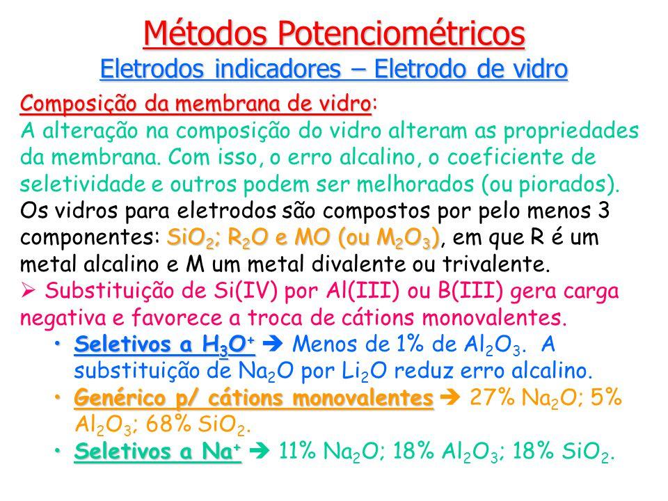 Composição da membrana de vidro Composição da membrana de vidro: A alteração na composição do vidro alteram as propriedades da membrana.