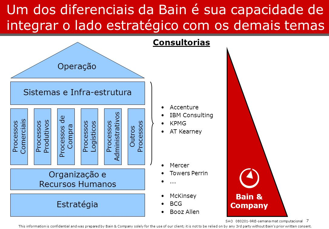 This information is confidential and was prepared by Bain & Company solely for the use of our client; it is not to be relied on by any 3rd party without Bain s prior written consent.