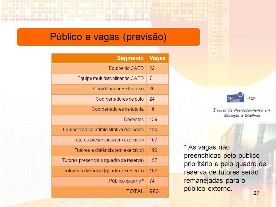 Público e vagas (previsão) * As vagas não preenchidas pelo público prioritário e pelo quadro de reserva de tutores serão remanejadas para o público externo.