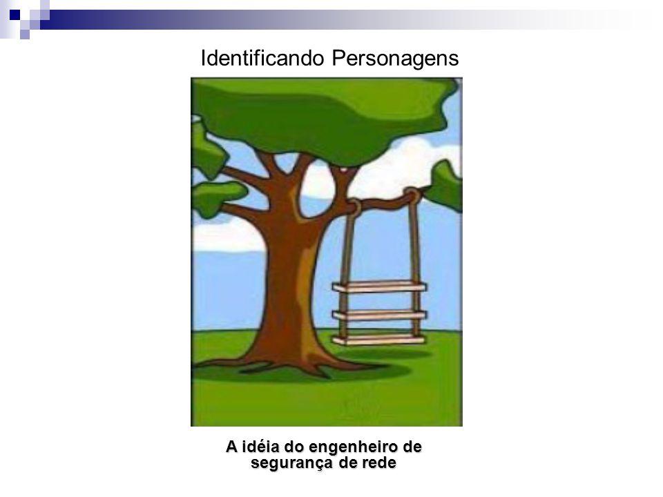 A idéia do engenheiro de segurança de rede Identificando Personagens