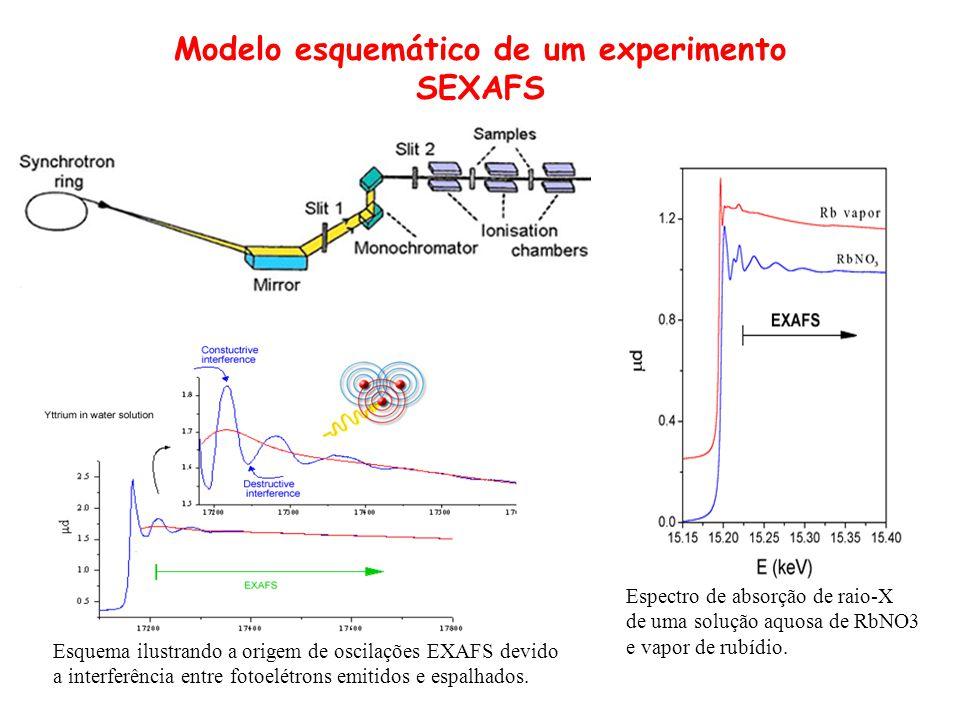 Modelo esquemático de um experimento SEXAFS Espectro de absorção de raio-X de uma solução aquosa de RbNO3 e vapor de rubídio. Esquema ilustrando a ori