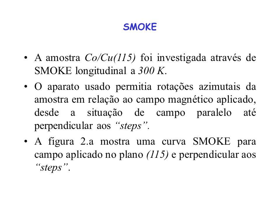 SMOKE A amostra Co/Cu(115) foi investigada através de SMOKE longitudinal a 300 K. O aparato usado permitia rotações azimutais da amostra em relação ao