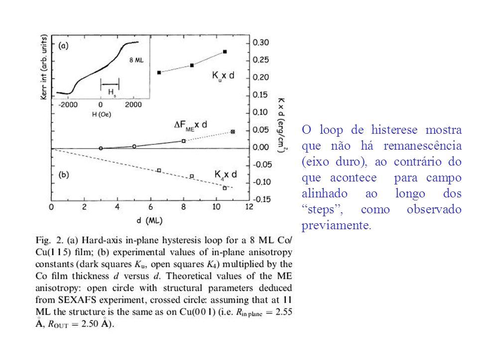 O loop de histerese mostra que não há remanescência (eixo duro), ao contrário do que acontece para campo alinhado ao longo dos steps, como observado p