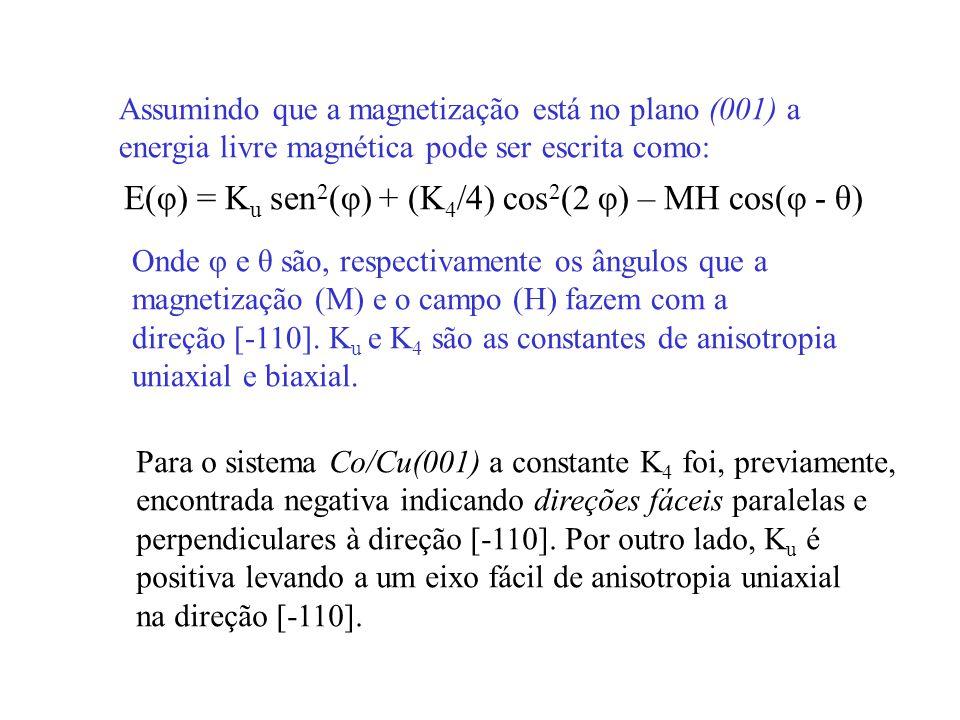 E(φ) = K u sen 2 (φ) + (K 4 /4) cos 2 (2 φ) – MH cos(φ - θ) Assumindo que a magnetização está no plano (001) a energia livre magnética pode ser escrit