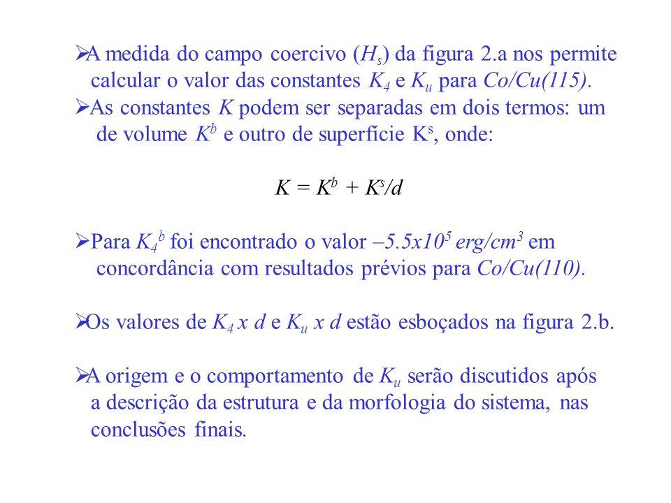 A medida do campo coercivo (H s ) da figura 2.a nos permite calcular o valor das constantes K 4 e K u para Co/Cu(115). As constantes K podem ser separ
