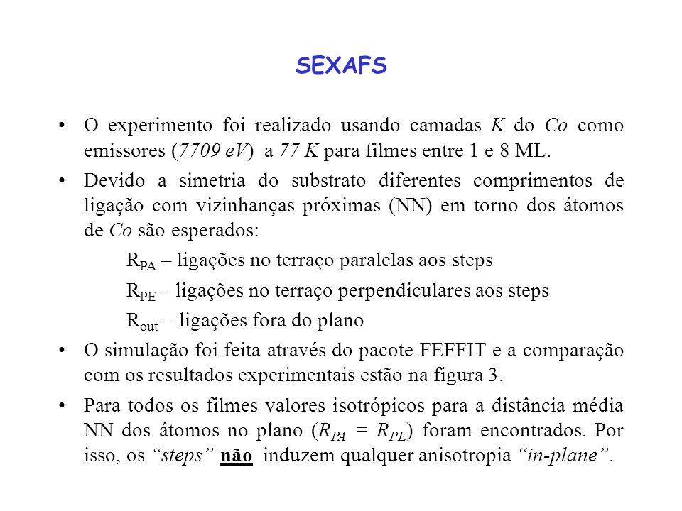 SEXAFS O experimento foi realizado usando camadas K do Co como emissores (7709 eV) a 77 K para filmes entre 1 e 8 ML. Devido a simetria do substrato d