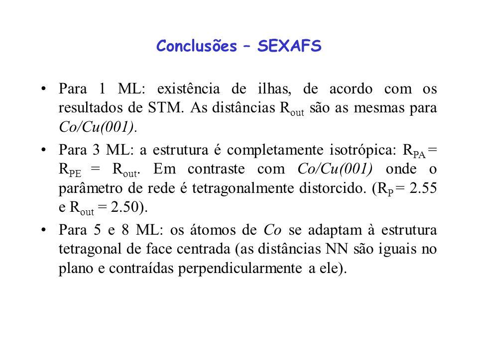Conclusões – SEXAFS Para 1 ML: existência de ilhas, de acordo com os resultados de STM. As distâncias R out são as mesmas para Co/Cu(001). Para 3 ML:
