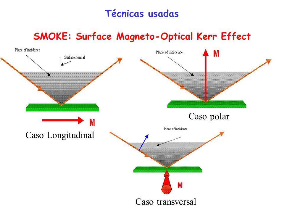 Luz incidente linearmente polarizada com E perpendicular (s-plane) ou paralelo (p-plane) ao plano de incidência Efeito Kerr longitudinal ou polar Luz refletida elipticamente polarizada