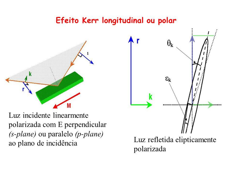 Luz incidente linearmente polarizada com E perpendicular (s-plane) ou paralelo (p-plane) ao plano de incidência Efeito Kerr longitudinal ou polar Luz