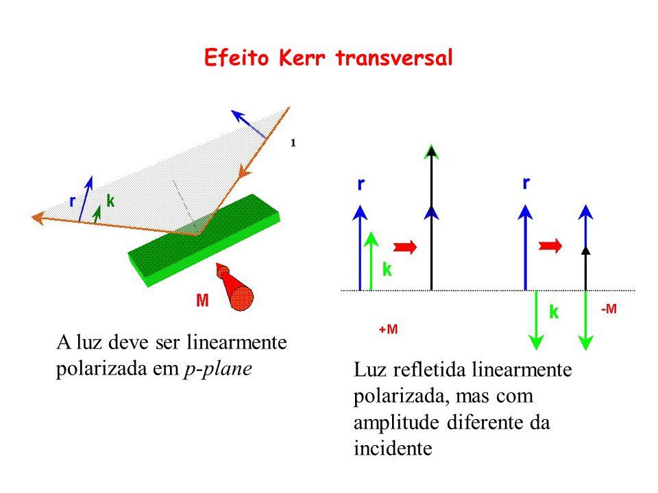 Efeito Kerr transversal A luz deve ser linearmente polarizada em p-plane Luz refletida linearmente polarizada, mas com amplitude diferente da incident
