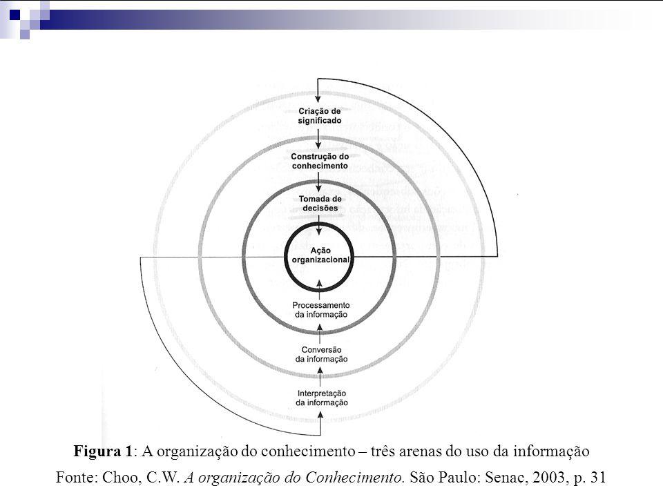 Organização do conhecimento A organização que for capaz de integrar eficientemente os processos de criação de significado, construção do conhecimento e tomada de decisões pode ser considerada uma organização do conhecimento.