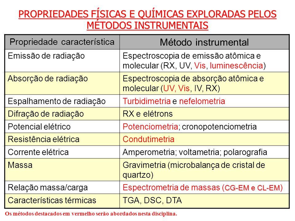 PROPRIEDADES FÍSICAS E QUÍMICAS EXPLORADAS PELOS MÉTODOS INSTRUMENTAIS Propriedade característica Método instrumental Emissão de radiaçãoEspectroscopi