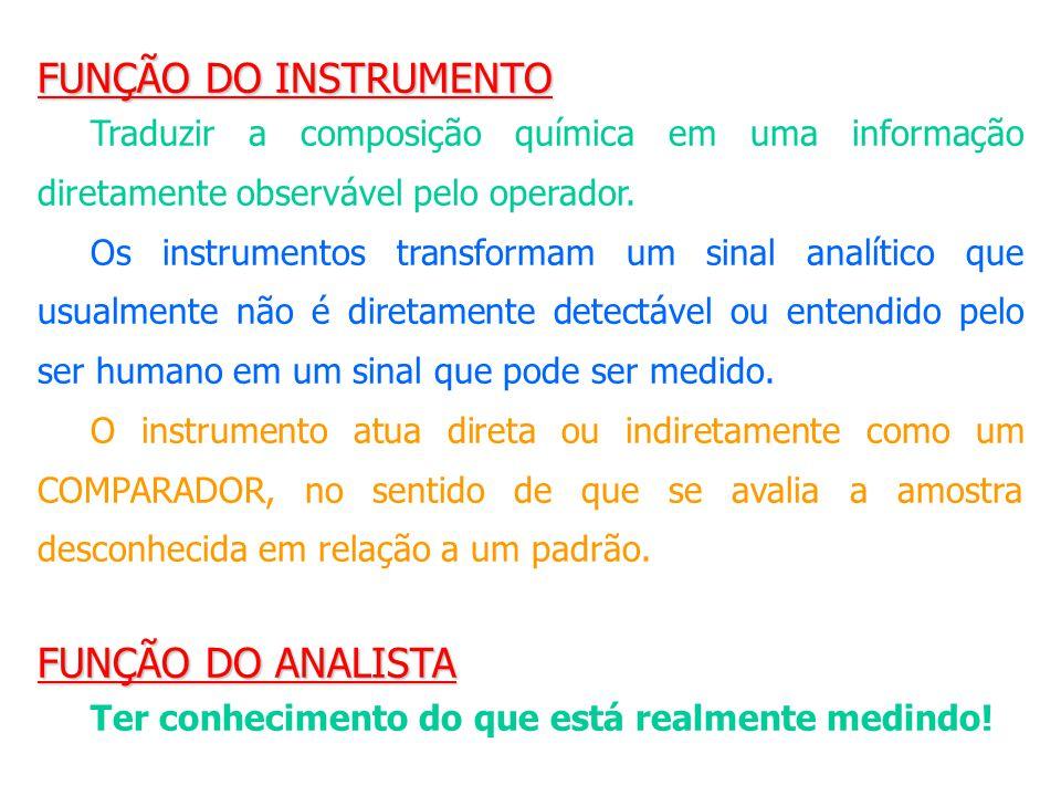 FUNÇÃO DO INSTRUMENTO Traduzir a composição química em uma informação diretamente observável pelo operador. Os instrumentos transformam um sinal analí