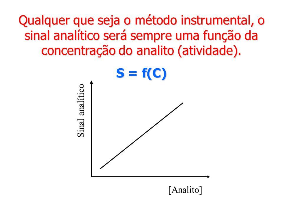 Qualquer que seja o método instrumental, o sinal analítico será sempre uma função da concentração do analito (atividade). S = f(C) [Analito] Sinal ana