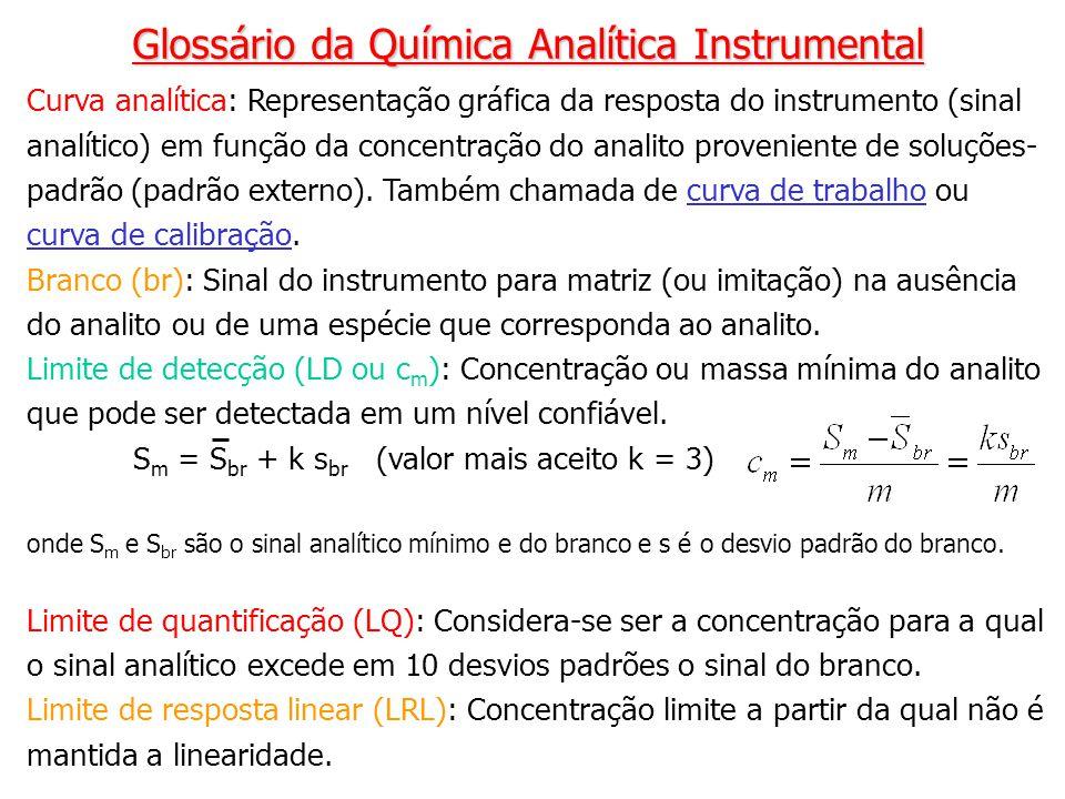 Curva analítica: Representação gráfica da resposta do instrumento (sinal analítico) em função da concentração do analito proveniente de soluções- padr