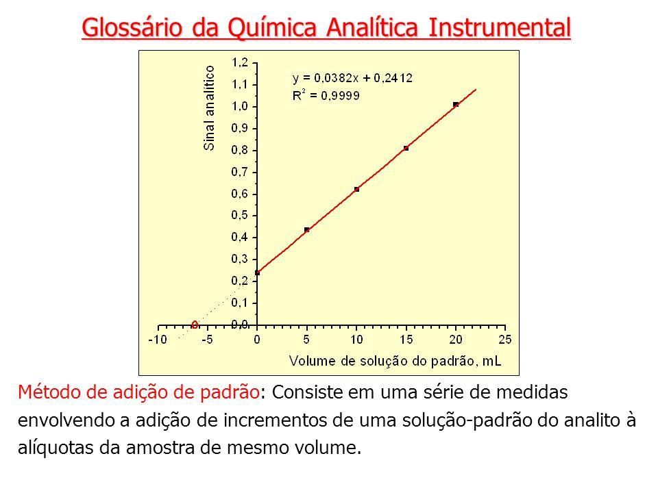 Método de adição de padrão: Consiste em uma série de medidas envolvendo a adição de incrementos de uma solução-padrão do analito à alíquotas da amostr