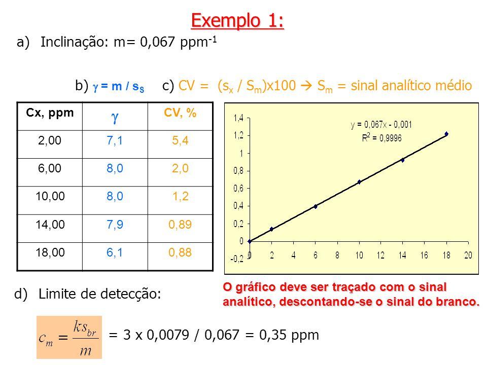 a)Inclinação: m= 0,067 ppm -1 Cx, ppm CV, % 2,007,15,4 6,008,02,0 10,008,01,2 14,007,90,89 18,006,10,88 d)Limite de detecção: = 3 x 0,0079 / 0,067 = 0