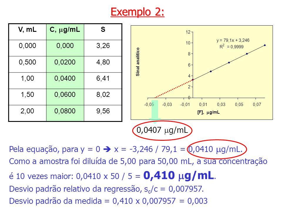 y = 79,1x + 3,246 R 2 = 0,9999 0 2 4 6 8 10 12 -0,05-0,03-0,010,010,030,050,07 [F], g/mL Sinal analítico Pela equação, para y = 0 x = -3,246 / 79,1 =