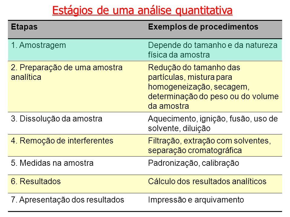 Estágios de uma análise quantitativa EtapasExemplos de procedimentos 1. AmostragemDepende do tamanho e da natureza física da amostra 2. Preparação de